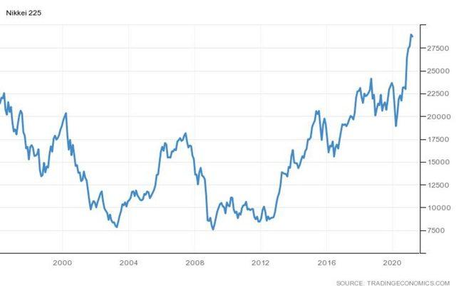 Японският индекс, Nikkei 225, достигна 30-годишен връх в началото на този месец, За последно индексът е бил на тези нива през 1990-1991 г.