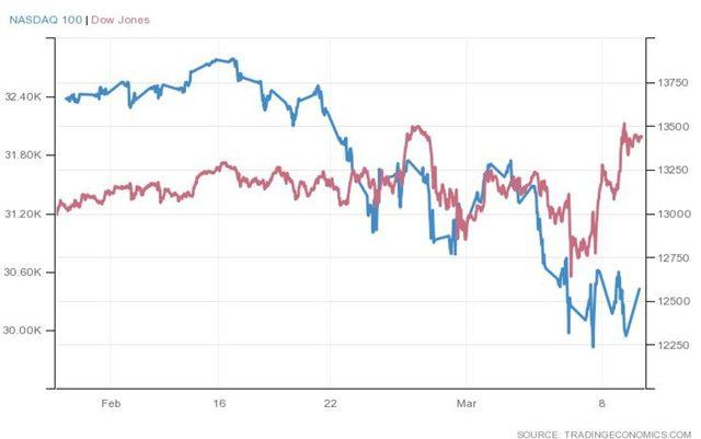 Разминаването в движението на технологичния NASDAQ и индустриалния Dow Jones за последния месец.