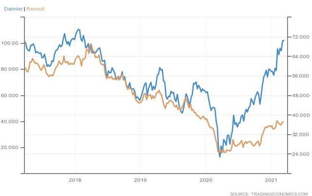 Акциите на Daimler се представят сравнително по-добре от тези на Renault през последните месеци
