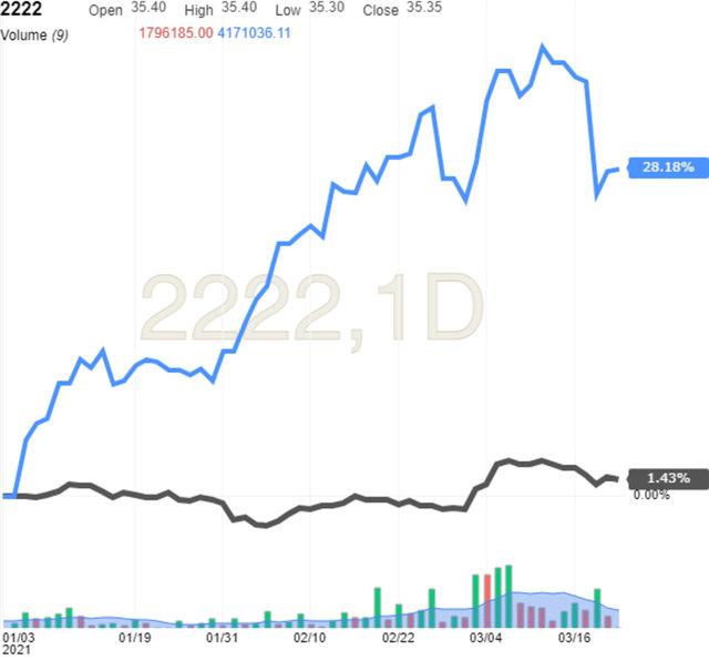 Цената на петрола се е покачила с над 25% от началото на годита, докато ръста в акциите на Saudi Aramco е по-нисък.