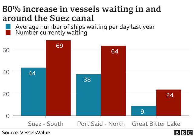 Чакащи кораби около Суецкия канал