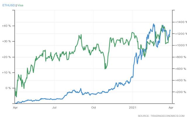 """За последната година криптовалутата Ethereum е поскъпнала с около 1000%, докато акциите на Visa са се покачили с """"едва"""" 40%."""