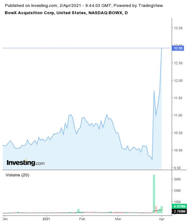 Цената на акциите на SPAC-а, BowX, се повишават драстично след новината за сделката с WeWork.