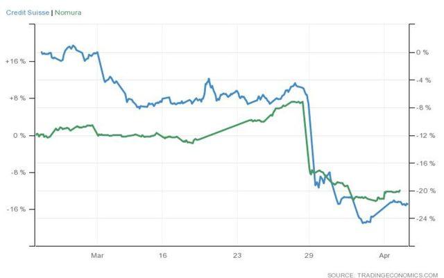 Представянето на акциите на Nomura и Credit Suisse през месец март е далеч от положително