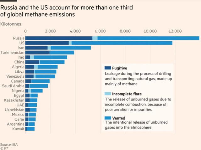 Русия и САЩ изхвърлят една трета от метановите емисии.