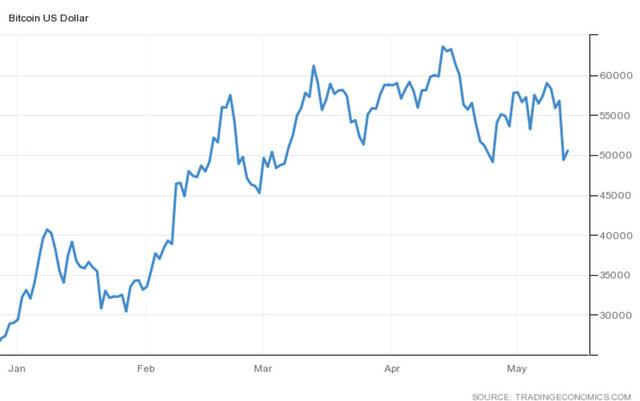Движението в цената на най-голямата дигитална валута от началото на годината в долари.