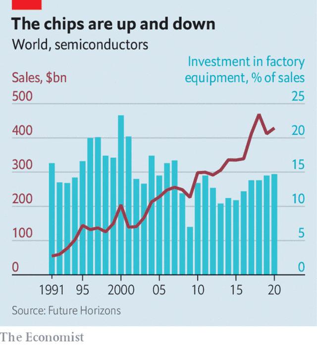 Продажби на чипове