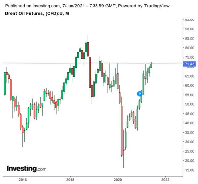 Движение на цената на петрола сорт брент (долари за барел)
