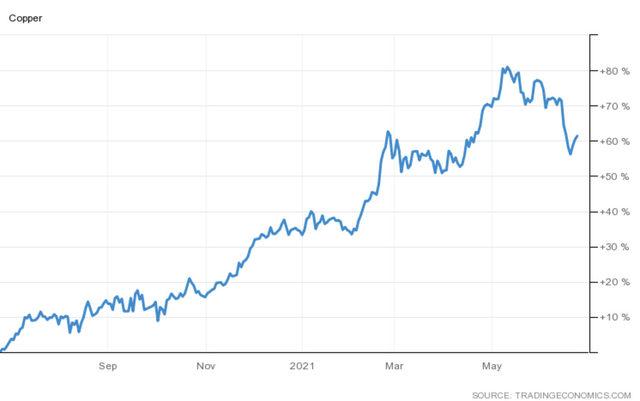 Ръста в цената на медта за последната година в %.
