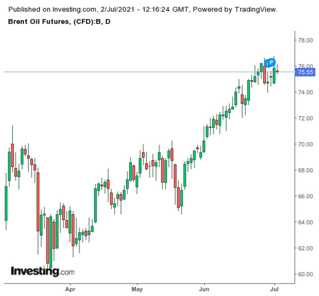 Движение на цената на петрола (долар за барел)