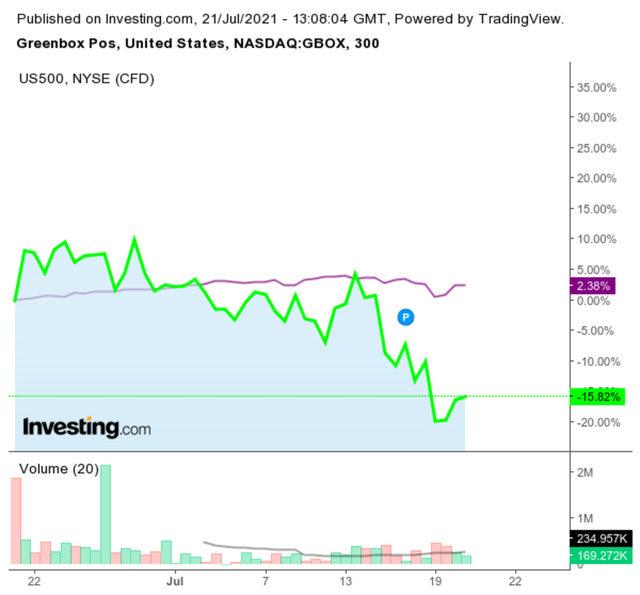 Акциите на GreenBox са поевтинели с над 15% за последния месец, в сравнение с 3% ръст на S&P 500