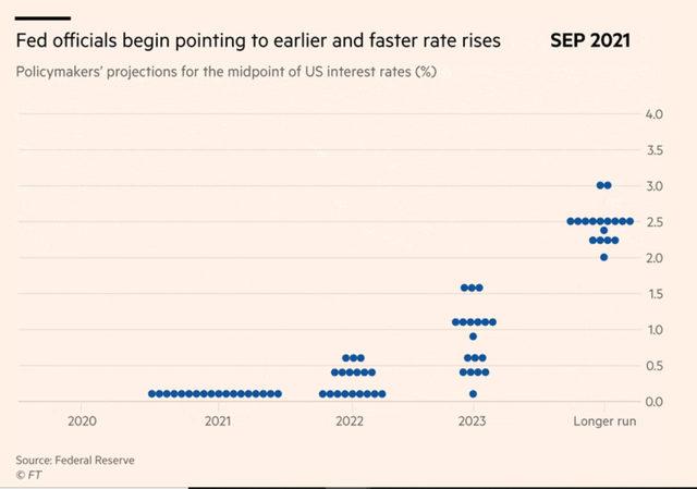 Все по-голям брой от членовете на FOMC очакват вдигане на лихвените проценти още през 2022 г.