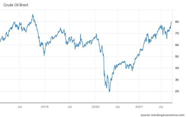 Цената на петрола брент надхвърли 3-годишен връх от 80 долара за барел