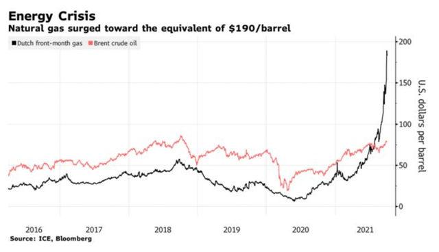 Цената на холандския природен газ скочи до петролния еквивалент от 190 долара за барел