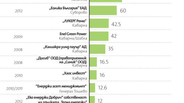 Kompanii Top 10 Na Naj Golemite Vyatrni Parkove V Blgariya Kapital