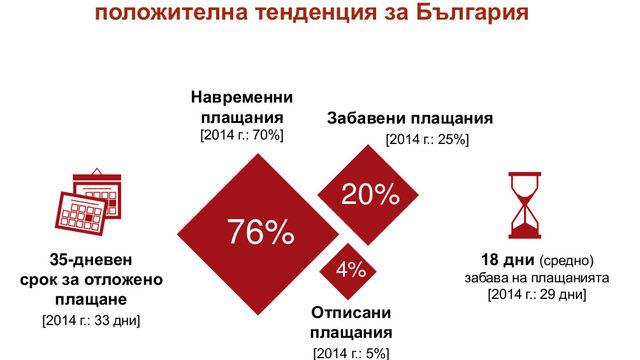 EOS регистрират широки тенденции на подобрение в културата на плащанията в България