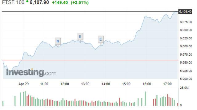 Движение на индекса FTSE 100 в сряда.