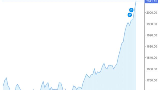 Цена на златото - в долари за тройунция