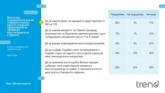 """Нагласи към предложенията в конституцията на ГЕРБ според проучването на """"Тренд""""."""
