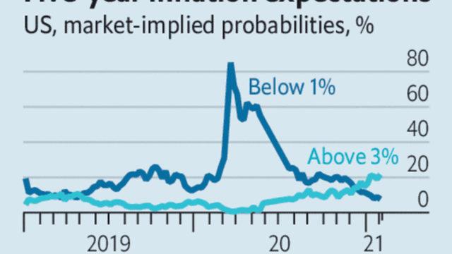 Очакванията са инфлацията в САЩ да надхвърли 3% през следващите пет години