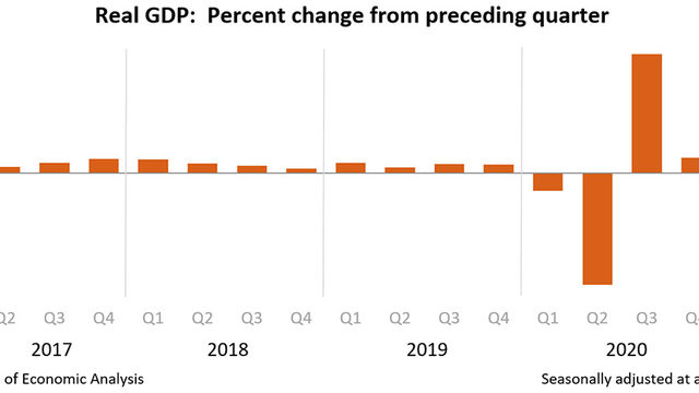 Промяна на БВП спрямо предходното тримесечие, в %