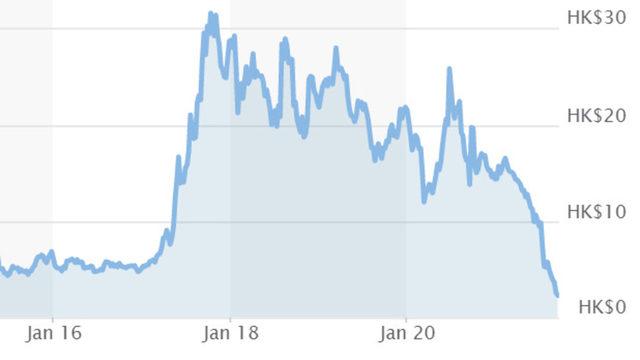 Акциите на Evergrande на Хонконгската фондова борса се сринаха до най-ниското ниво от 2010 г.