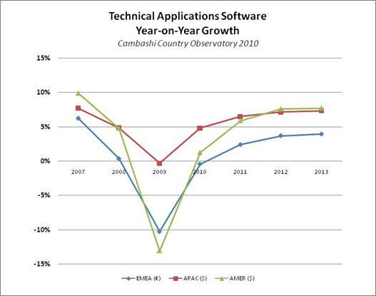 CAD/CAM и GIS пазарът се възстановява