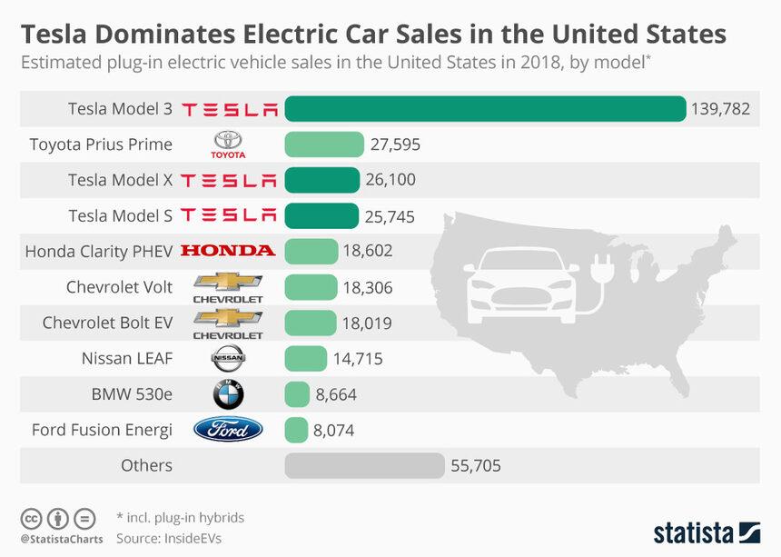 Моделите на Tesla доминират на пазара в САЩ