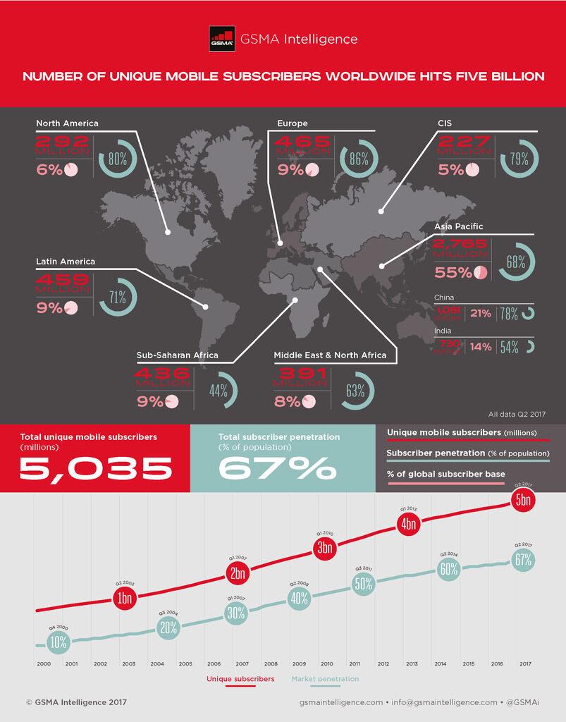 В света вече има 2,19 милиарда LTE абонати