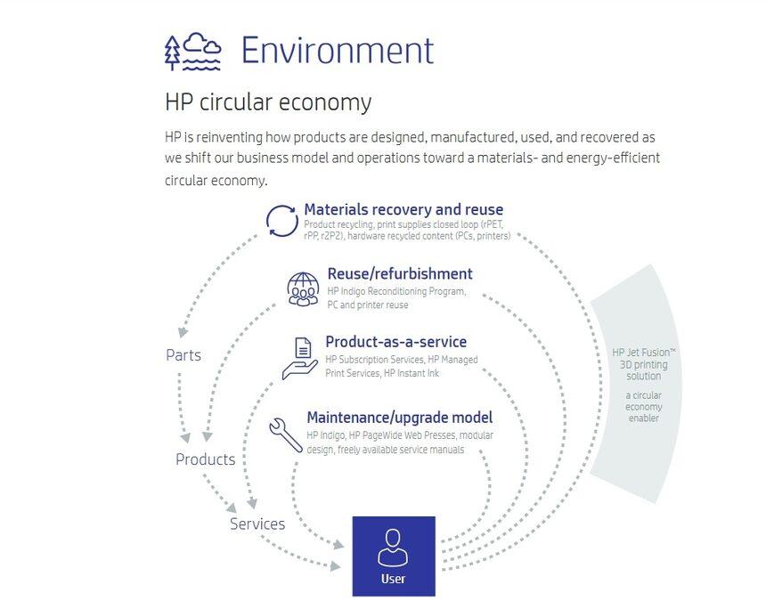 HP Inc. с ангажименти за устойчивост и опазване на околната среда