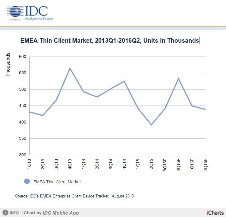 Пазарът на тънки клиенти в EMEA – с най-нисък обем от 5 години насам