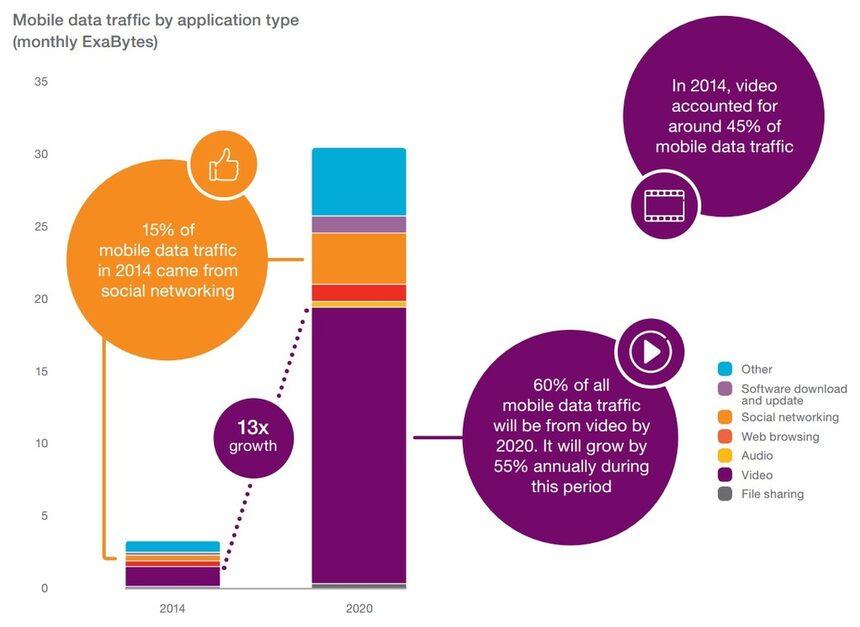 До 2020 г. 70% от световното население ще използва смартфони