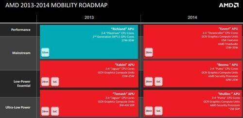 AMD атакува таблетите с нов 2-ватов чип