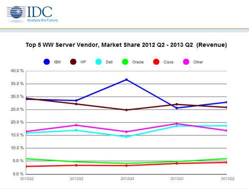 Сървърните приходи продължават да спадат заради слабото търсене, твърди IDC