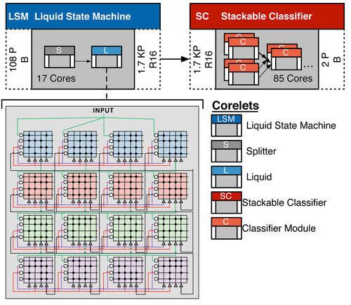 IBM измисли софтуер за своите експериментални чипове, приличащи на мозък