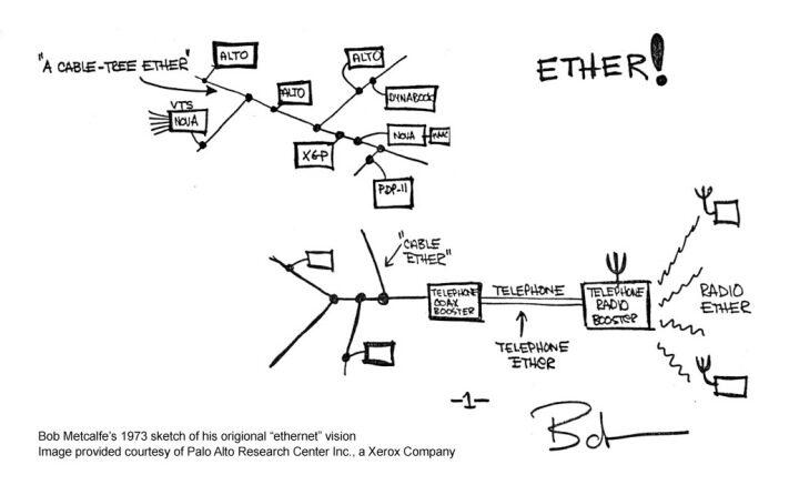 Ethernet празнува 40-годишен юбилей