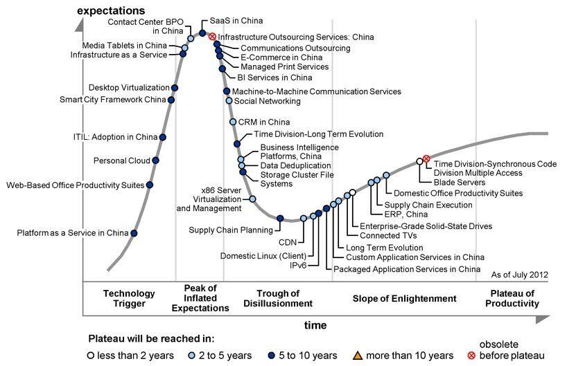 Gartner: Китай ще изхарчи за ИТ $312 милиарда през 2012 г.