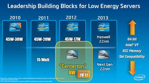 HP сложи чип Intel Atom в нискоенергийния сървър Gemini