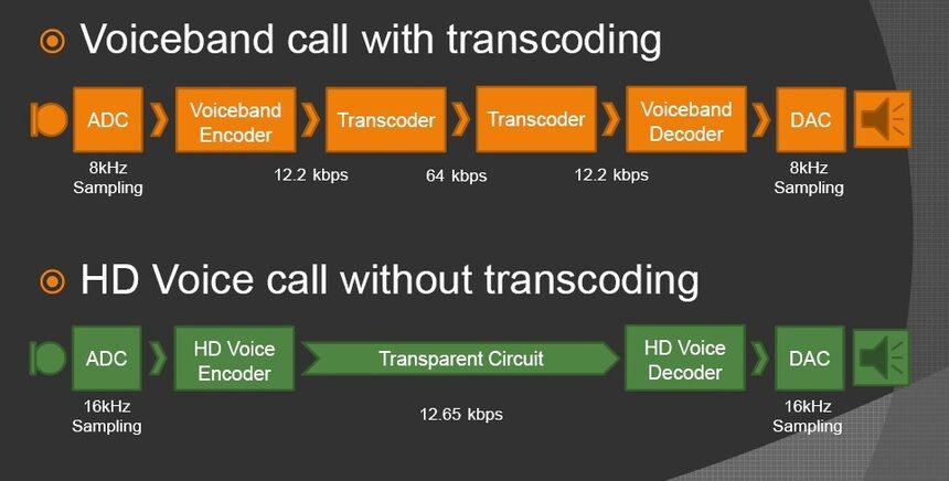 MWC 2012: Все повече телефони с HD глас