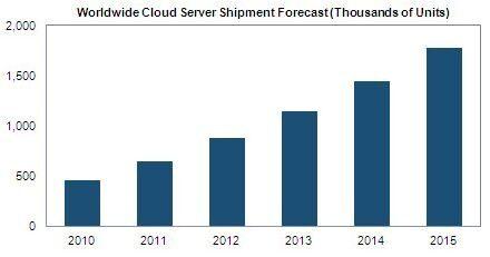 Пазарът на облачни сървъри ще нарасне с 25% през 2012 г.