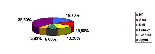 Ръстът на световния PC пазар надхвърли 24%