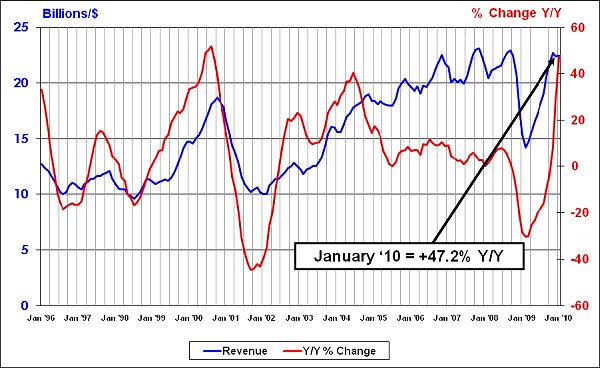 Януарските световни продажби на полупроводници със силен ръст
