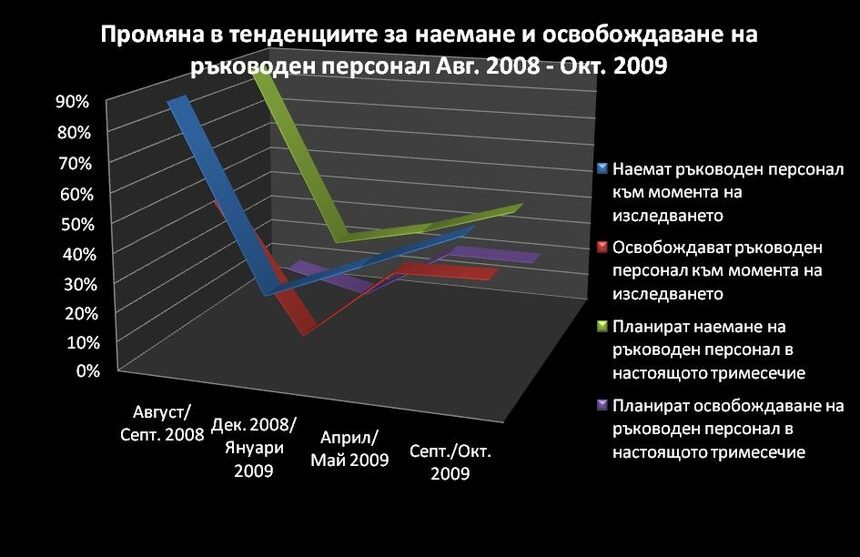 Пазарът на труда у нас се подобрява