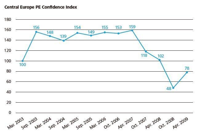 Индексът на Делойт за дялово инвестиране в Централна Европа се повиши